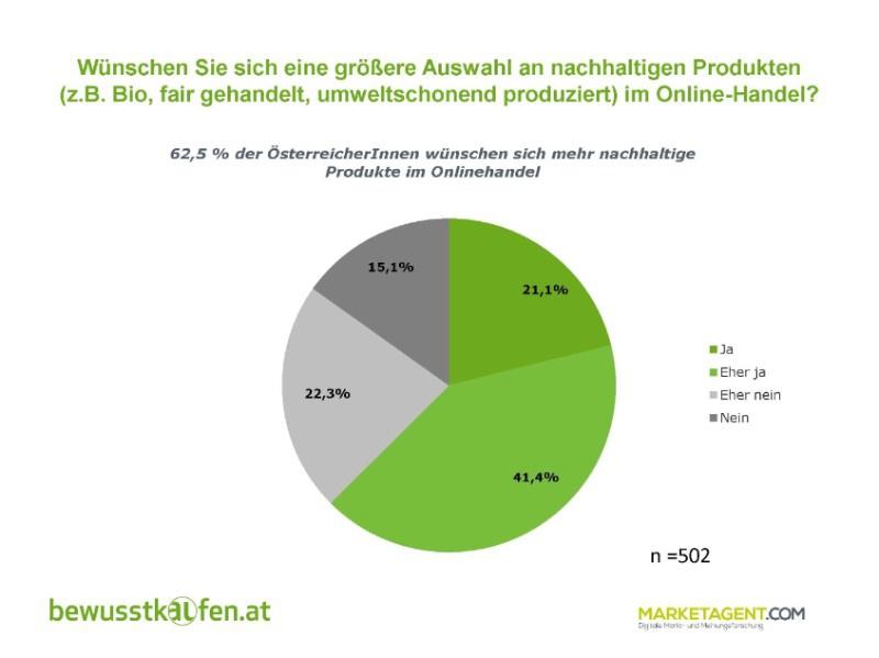 Onlinehandel Zwei Drittel Der österreicherinnen Fordern Mehr